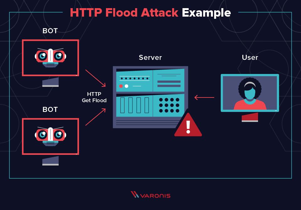 Kruptos Security - DDoS Attack example