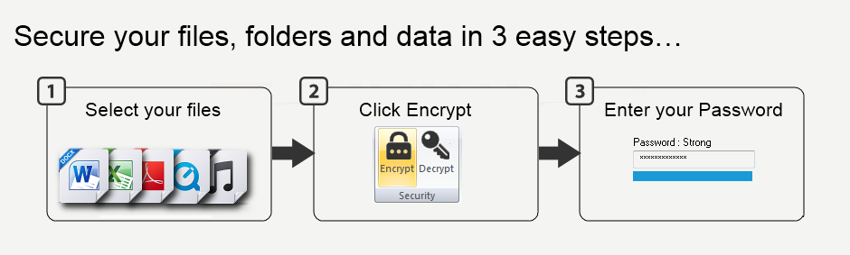 File and folder encryption in 3 easy steps